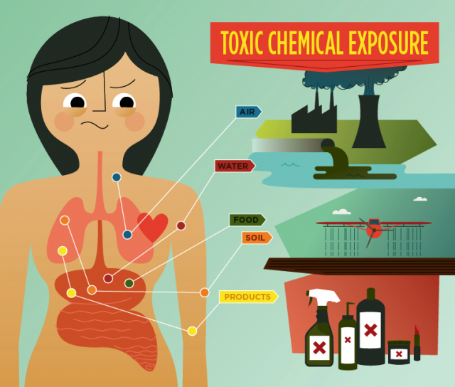 Chemical-exposure-prevention